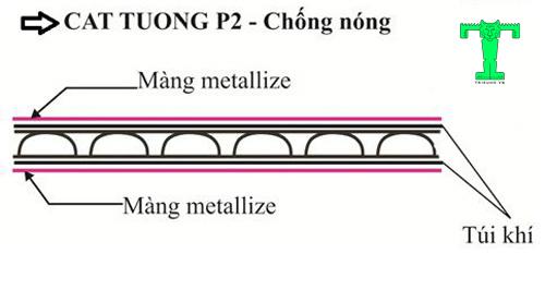 Cấu tạo của tấm cách nhiệt Cát Tường P2