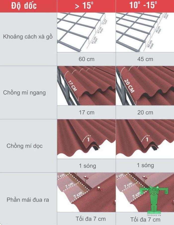 Lắp đặt tấm sinh thái cần chú ý đến khoảng cách xà gồ, mí ngang, mí dọc, và phần mái đua ra
