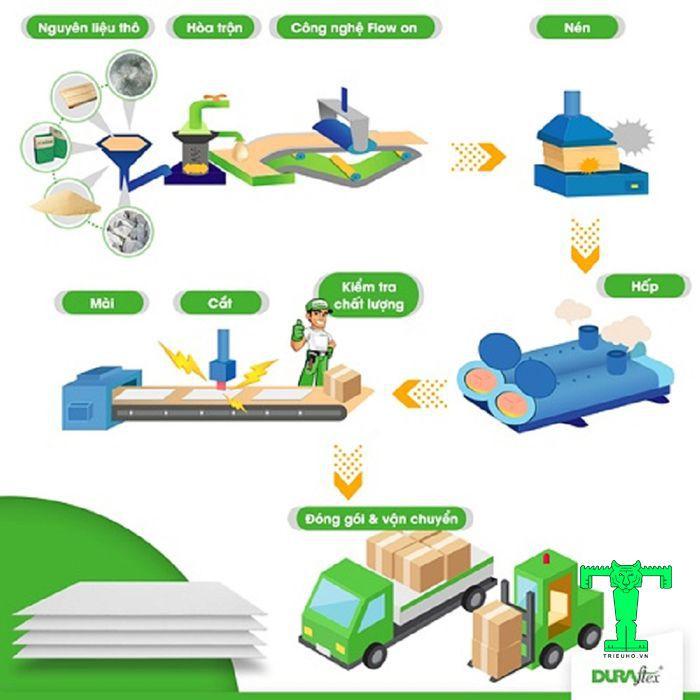 Tấm Cemboard Duraflex có quy trình sản xuất công nghệ cao, khép kín, chuyên nghiệp