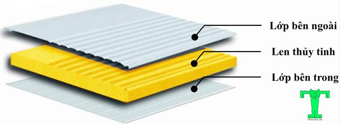 Panel cách nhiệt chống cháy Glasswool 3 lớp tôn nền dày 0.45mm + Glasswool 75mm 48kg/m3 + tôn 0.45mm