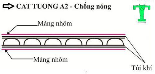 Cấu tạo của tấm cách nhiệt Cát Tường A2