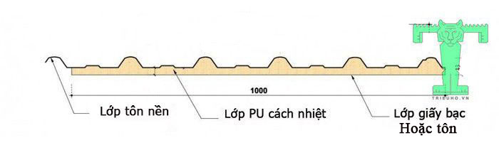 Cấu tạo tôn cách nhiệt PU 3 lớp tuy riêng biệt nhưng được liên kết chặt chẽ với nhau