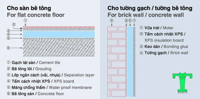 Ứng dụng của xốp XPS ở hạng mục sàn, tường bê tông được chủ công trình sử dụng khá nhiều