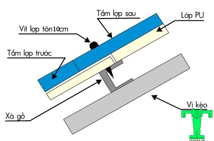Tấm tôn giả ngói ở trên chồng lên tấm dưới từ 5cm đến 20cm