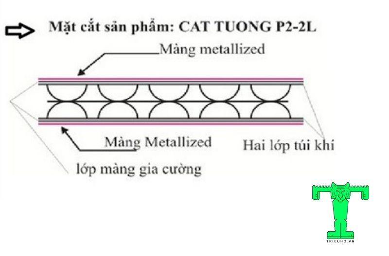 Cấu tạo tấm Cát Tường P2-2L